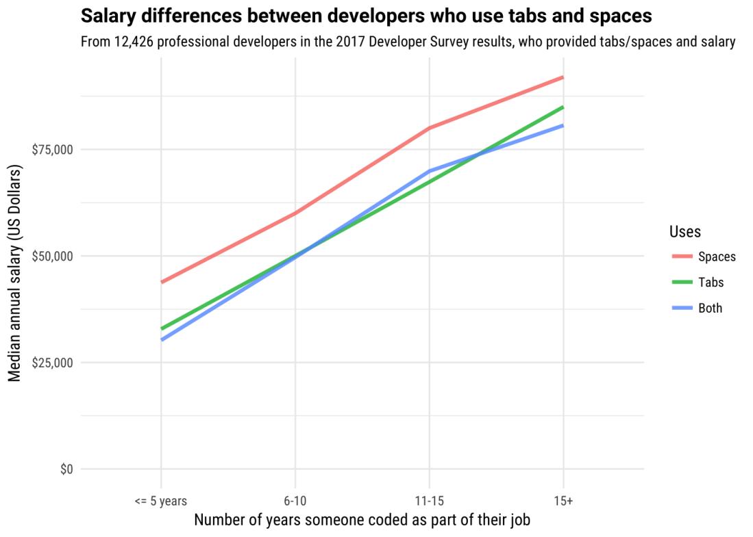 salary_graph-1-1400x1000